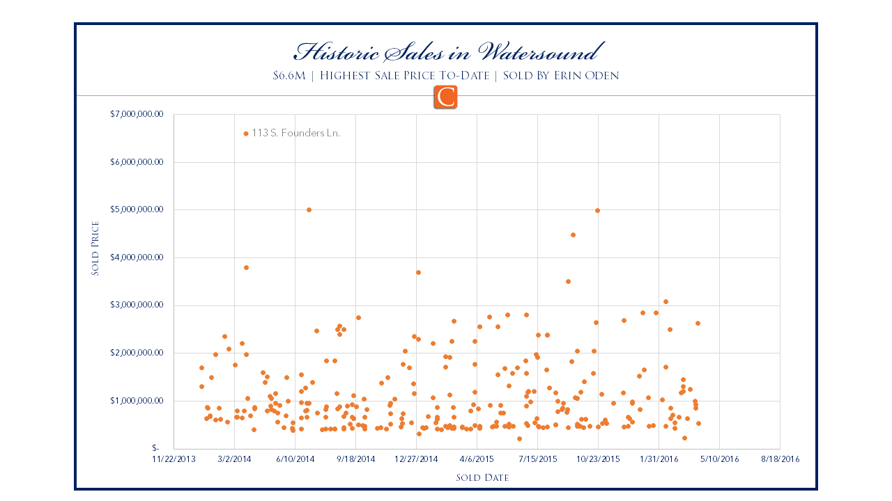Historic Sales in Watersound Graph